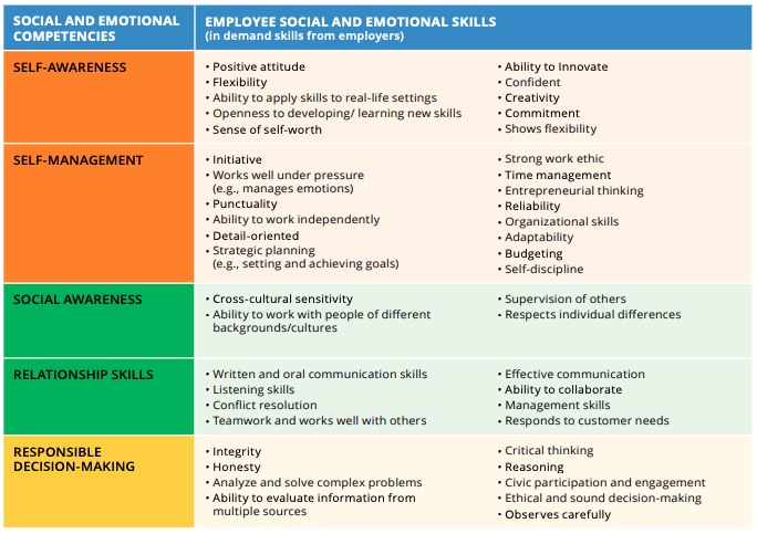 Social and Emotional Skills Demanded by Employers